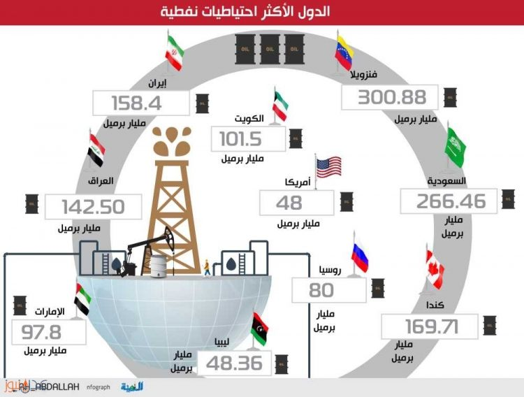 السعودية تحتل المرتبة الثانية بقائمة الدول الأكثر احتياطيات للنفط في العالم