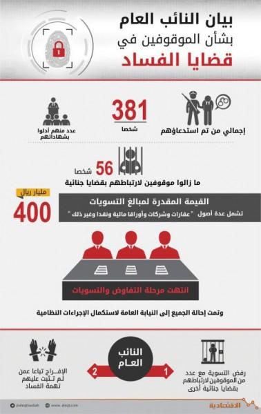 السعودية.. مبالغ التسويات مع المتهمين بالفساد تتجاوز 400 مليار دولار