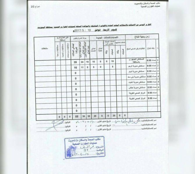 الكوليرا تتفشى في محافظة المحويت ومستشفى ميداني يستقبل 55 حالة باليوم