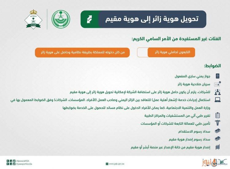 """بشرى لحاملي هوية زائر من اليمنيين، السعودية تلعن البدء بتحويل هوية زائر إلى إقامة نظامية """"الشروط"""""""