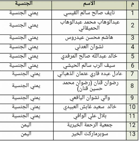 السعودية تعلن ادراج 11 يمنيا ومؤسستين ضمن لائحة الارهاب من بينهم (ابو العباس)