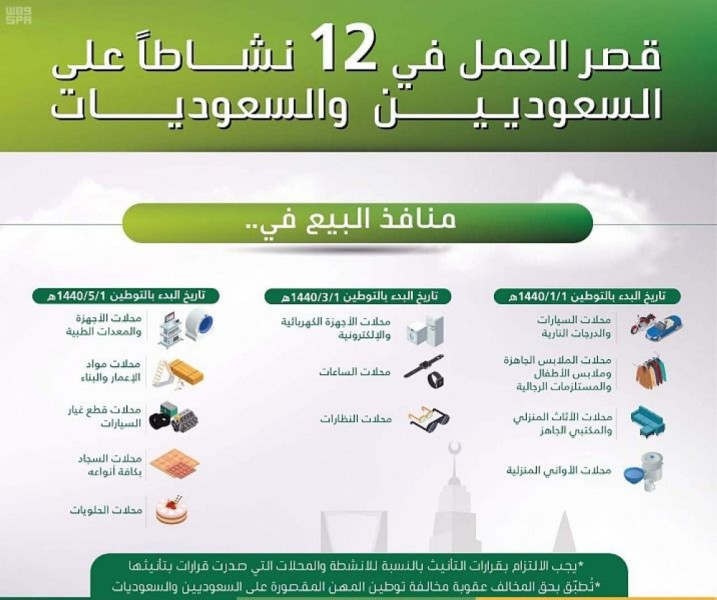 السعودية تقرر سعودة 12 مهنة جديدة متعلقة بالبيع داخل المحلات.. ماهي؟