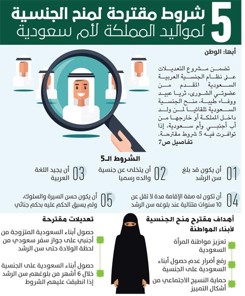 """شاهد بالانفوجرافيك """" 5 """" شروط لمنح الجنسية السعودية لمواليد السعودية"""