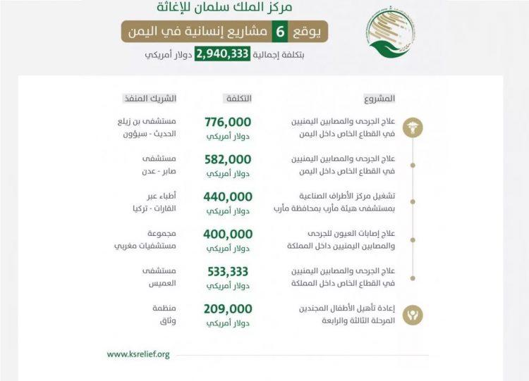 مركز الملك سلمان يدعم اليمن بـ(6) برامج تنفيذية في مجال الصحة والحماية