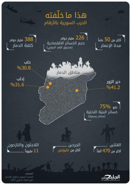 """شاهد """"انفوجرافيك"""" يوضح خسائر الحرب الدامية في سوريا"""