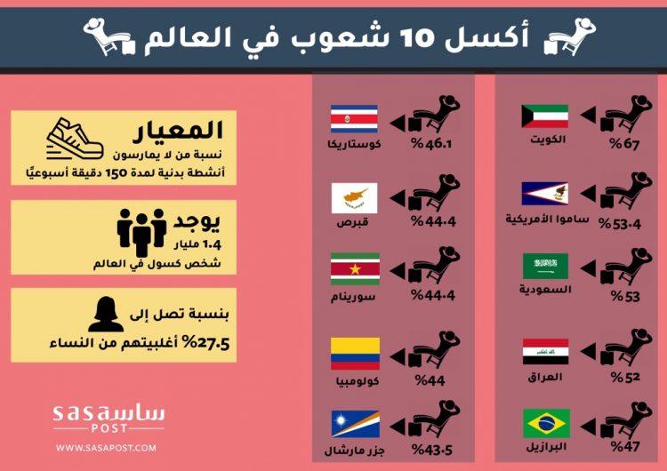 شاهد بالانفوجرافيك..أكثر 10 شعوب كسلًا في العالم بينها 3 دول عربية