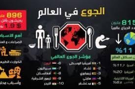 اليمن تحتل المركز الأكثر جوعا بين الدول العربية والكويت أقلها لعام 2018