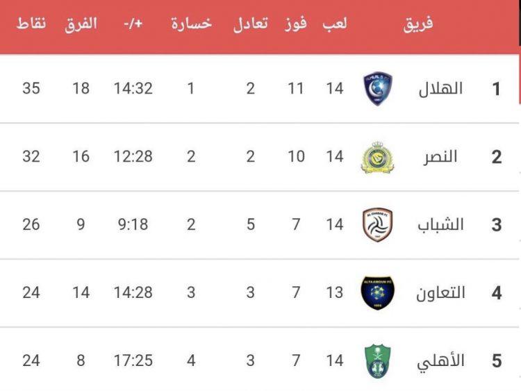 الدوري السعودي.. الهلال يعزز موقعه في صدارة الترتيب بعد رباعية على الأهلي