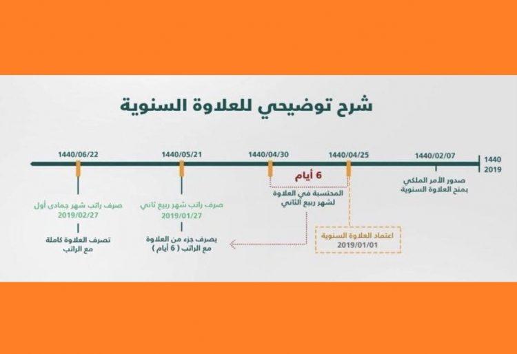 السعودية.. وزارة التعليم تكشف سبب صرف العلاوة السنوية ناقصة