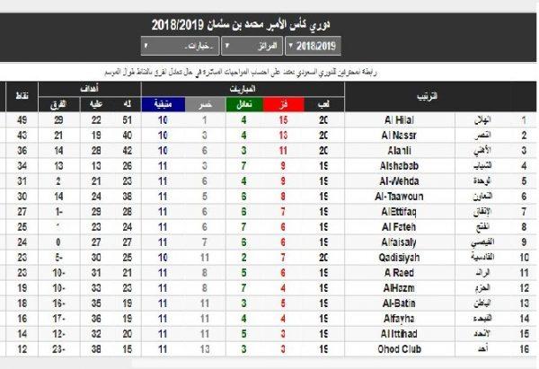 النصر يهزم الأهلي، والهلال يكتسح القادسية .. ترتيب الدوري السعودي