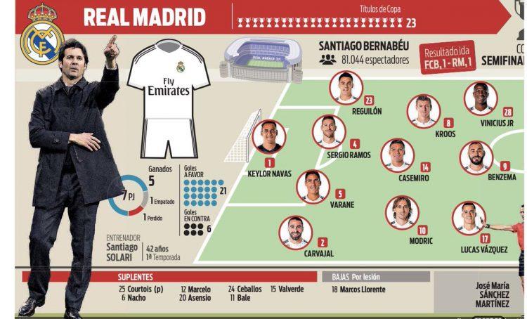 تعرف على تشكيلة ريال مدريد امام برشلونة في كلاسيكو كأس الملك اليوم