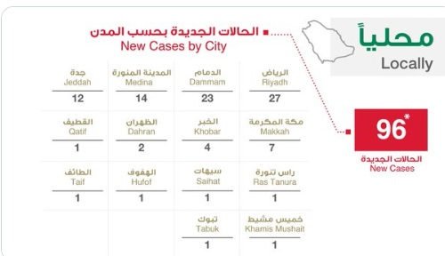 """السعودية.. 96 اصابة جديدة و29 تعافي و4 حالات وفاة بسبب فيروس كورونا """"التفاصيل بحسب المدن"""""""
