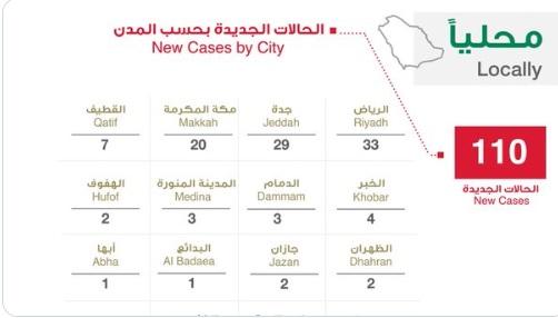 الصحة السعودية تعلن عن 110 اصابة جديدة و 50 حالة شفاء وحالتي وفاة بفيروس كورونا اليوم الثلاثاء 31-3-2020