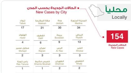 """متحدث الصحة يعلن عن 154 اصابة و 23 حالة شفاء و 4 حالات وفاة بسبب كورونا اليوم الجمعة 3-4-2020 """"الحالات بحسب المدن السعودية"""""""