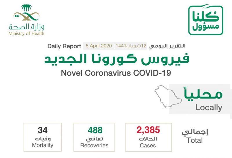 حالات كورونا الـ 206 الجديدة في السعودية بحسب المدن اليوم الاحد 5-4-2020 (مكة 73 والرياض 48)