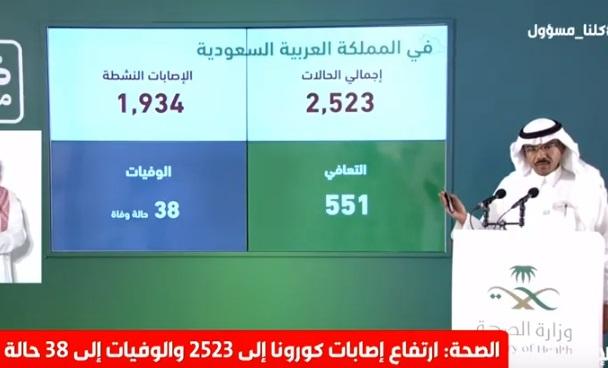 الصحة السعودية تعلن عن 138 اصابة و 63 حالة شفاء و 4 حالات وفاة بسبب فيروس كورونا اليوم الاثنين 6-4-2020