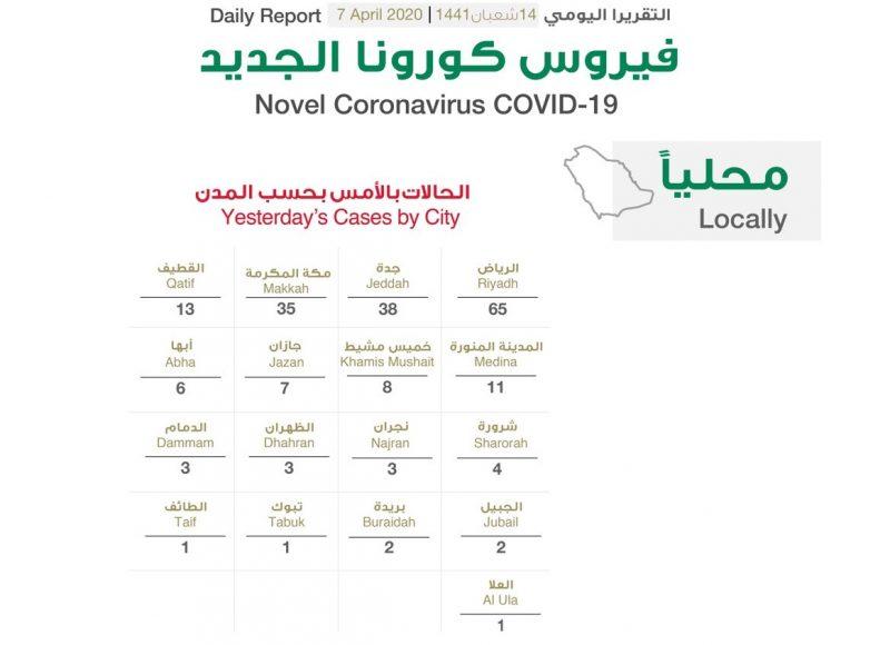 الصحة السعودية تعلن 272 اصابة جديدة و64 تعافي و3 وفيات بسبب فيروس كورونا اليوم الثلاثاء 7-4-2020
