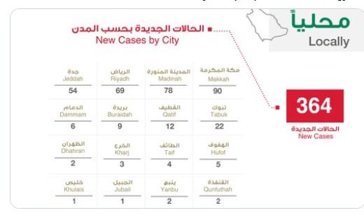 الصحة السعودية تعلن 364 اصابة جديدة و19 تعافي و3 وفيات بسبب فيروس كورونا اليوم الجمعة 10