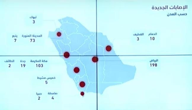 """الصحة السعودية تعلن 429 اصابة جديدة و41 تعافي و7 وفيات بسبب فيروس كورونا اليوم الاحد 12-4-2020 """"الحالات بحسب المدن"""""""