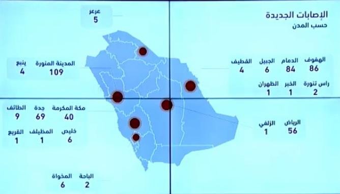 """الصحة السعودية تعلن 493 اصابة جديدة و42 تعافي و6 وفيات بسبب فيروس كورونا اليوم الاربعاء 15-4-2020 """"الحالات بحسب المدن"""""""