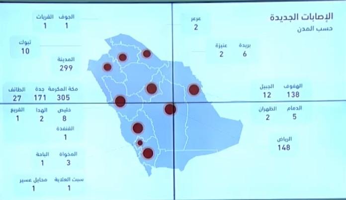 """الصحة السعودية تعلن 1147 اصابة جديدة و150 تعافي و6 وفيات بسبب فيروس كورونا اليوم الثلاثاء 21-4-2020 """"الحالات بحسب المدن"""""""