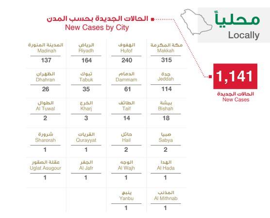 """الصحة السعودية تعلن 1141 اصابة جديدة و172 تعافي و5 وفيات بسبب فيروس كورونا اليوم الاربعاء 22-4-2020 """"الحالات بحسب المدن"""""""