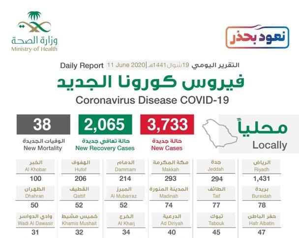 الرياض 1431 حالة .. الصحة السعودية تعلن مستجدات فيروس كورونا اليوم الخميس 11-6-2020