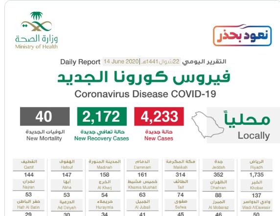 بـ4233 .. تسجيل اكبر عدد للحالات المصابة بفيروس كورونا في السعودية اليوم الاحد 14-6-2020