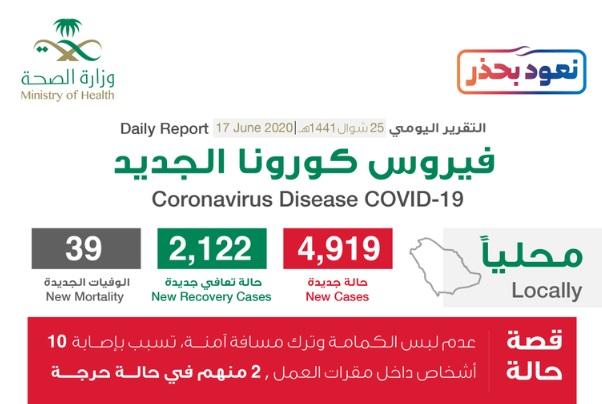 تسجيل 4919 حالة جديدة و2122 حالة تعافي و39 حالة وفاة بسبب فيروس كورونا في السعودية اليوم الاربعاء 17-6-2020