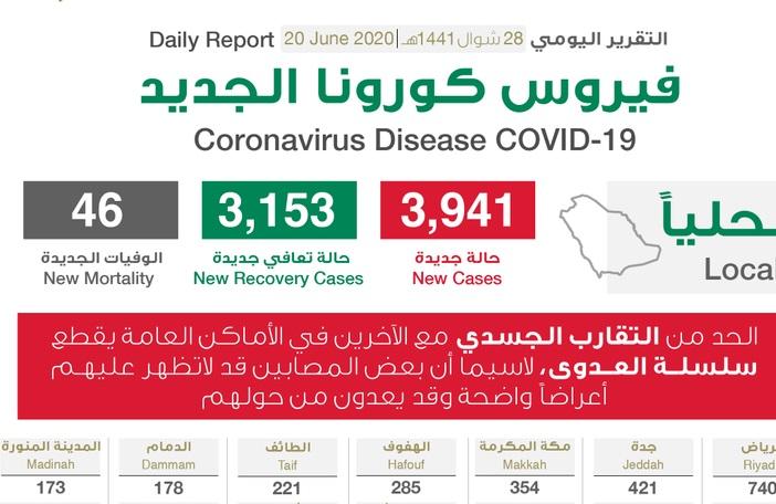 تناقص عدد الحالات في الرياض.. الصحة السعودية تعلن مستجدات فيروس كورونا اليوم السبت 20-6-2020