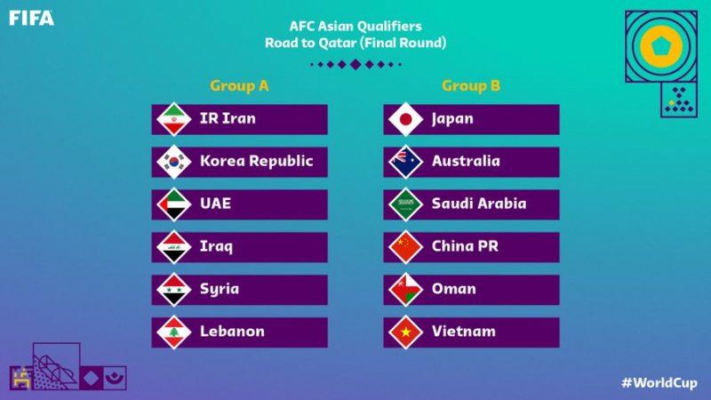 تعرف على نتائج قرعة مجموعات الدور الثالث من تصفيات اسيا المؤهلة إلى مونديال قطر 2022 وموعد انطلاق المباريات